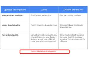 The Google Adwords changes that were announced on 24th May, 2016 at Google Performance Summit